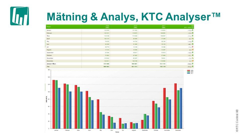 © KTC Control AB KTC Connect™ Förutsättningar:  Skall finnas/dras in stadsnät, (KO idag, iTUX)  Trådlös 3G  Telias tjänst Fastighetsstyrning Bas  Mälarenergi