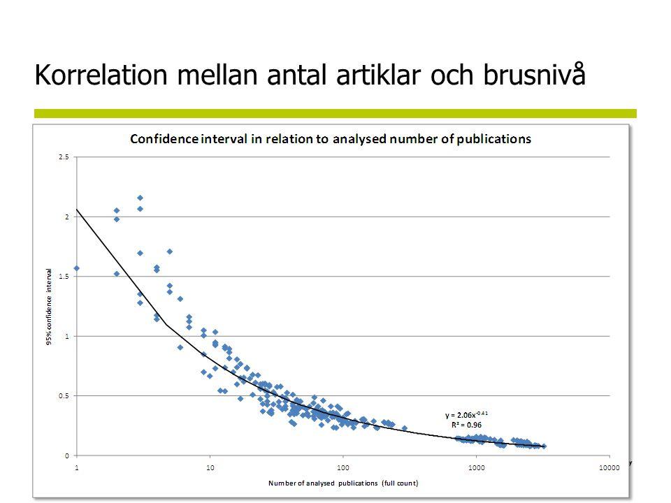 Korrelation mellan antal artiklar och brusnivå