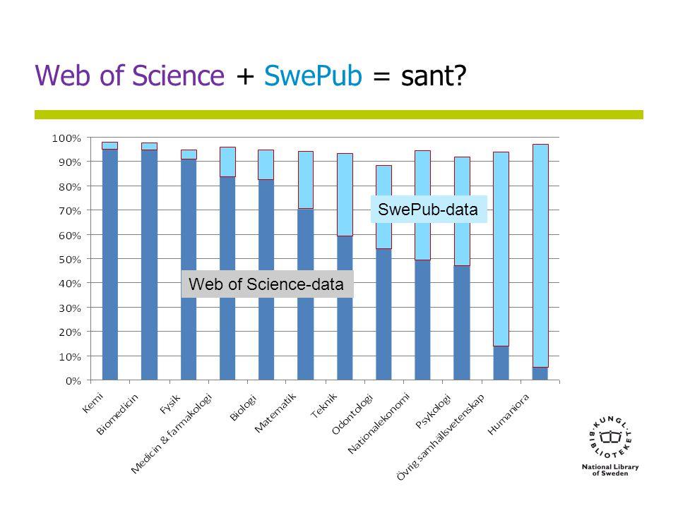 Web of Science + SwePub = sant SwePub-data Web of Science-data