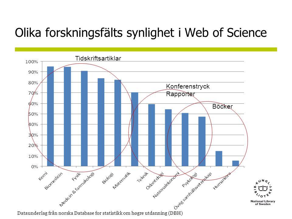 Olika forskningsfälts synlighet i Web of Science Dataunderlag från norska Database for statistikk om høgre utdanning (DBH) Konferenstryck Rapporter Böcker Tidskriftsartiklar