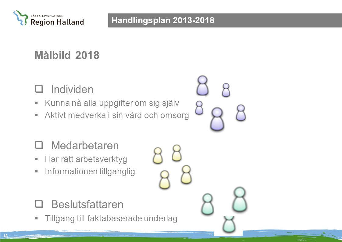 18 Handlingsplan 2013-2018  Individen  Kunna nå alla uppgifter om sig själv  Aktivt medverka i sin vård och omsorg  Medarbetaren  Har rätt arbets
