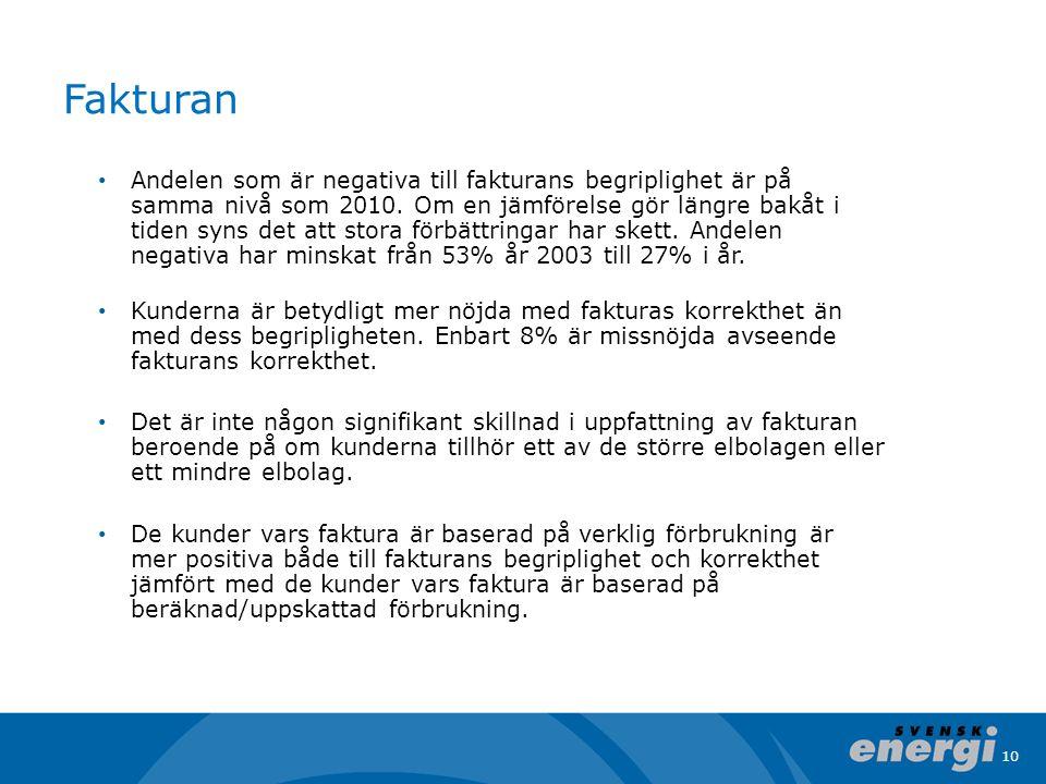10 Fakturan • Andelen som är negativa till fakturans begriplighet är på samma nivå som 2010.