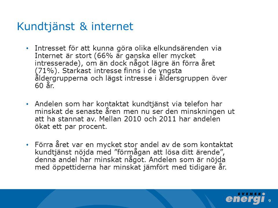 9 Kundtjänst & internet • Intresset för att kunna göra olika elkundsärenden via Internet är stort (66% är ganska eller mycket intresserade), om än dock något lägre än förra året (71%).