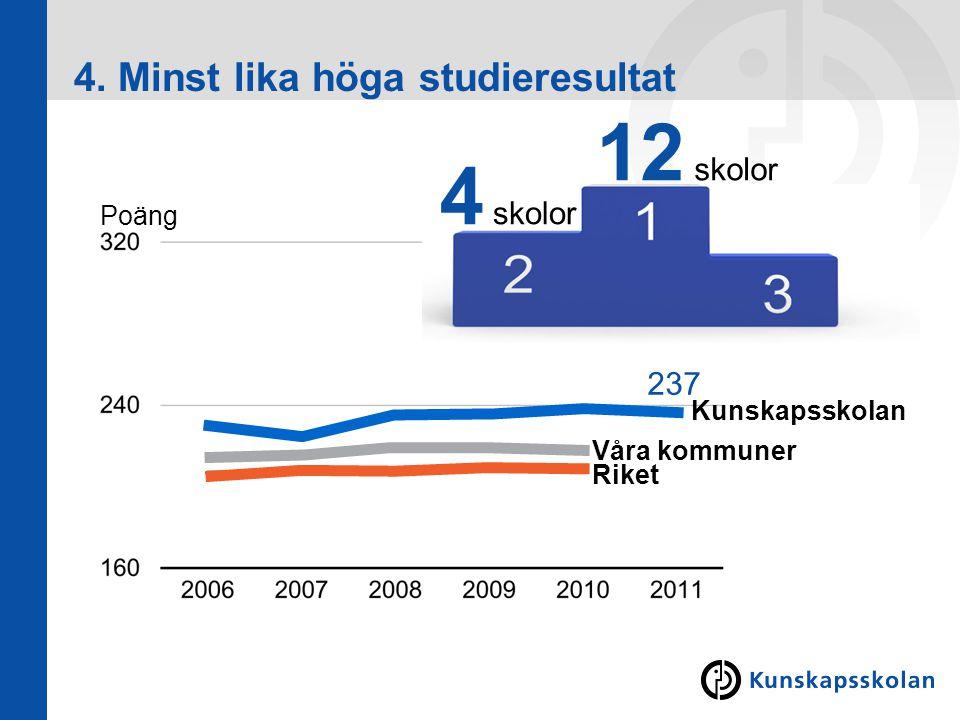 4. Minst lika höga studieresultat Riket Våra kommuner Kunskapsskolan Poäng 237 12 skolor 4 skolor