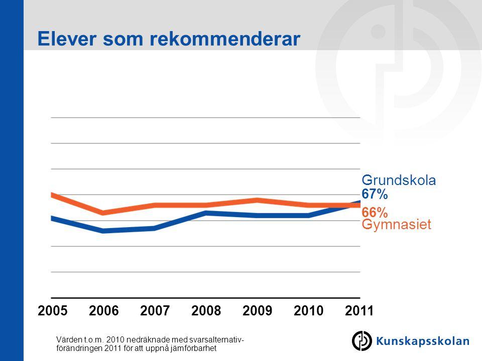 Elever som rekommenderar Grundskola Gymnasiet 66% 67% 2005201120102009200820072006 Värden t.o.m. 2010 nedräknade med svarsalternativ- förändringen 201