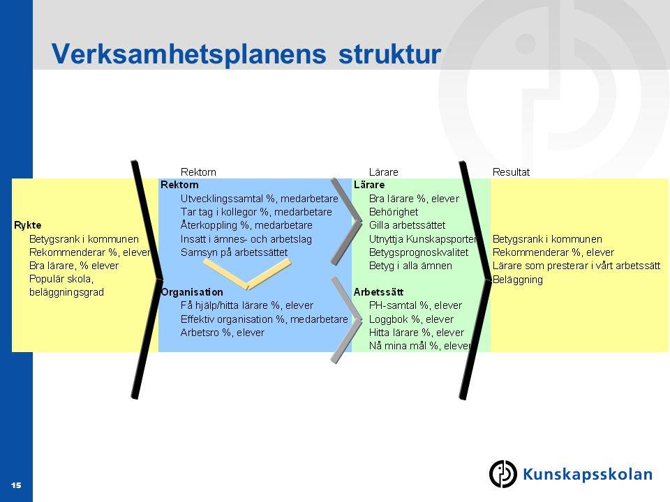15 Verksamhetsplanens struktur
