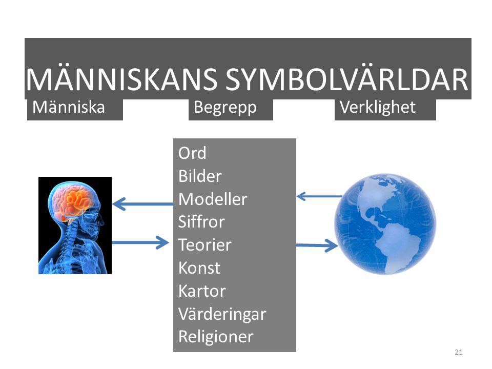 21 MÄNNISKANS SYMBOLVÄRLDAR MänniskaBegreppVerklighet Ord Bilder Modeller Siffror Teorier Konst Kartor Värderingar Religioner