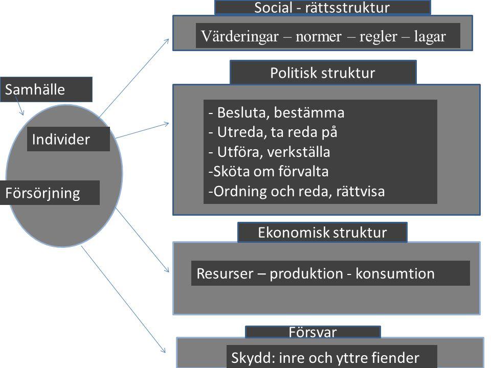 30 g Värderingar – normer – regler – lagar Politisk struktur Ekonomisk struktur Försvar Social - rättsstruktur Samhälle Individer - Besluta, bestämma