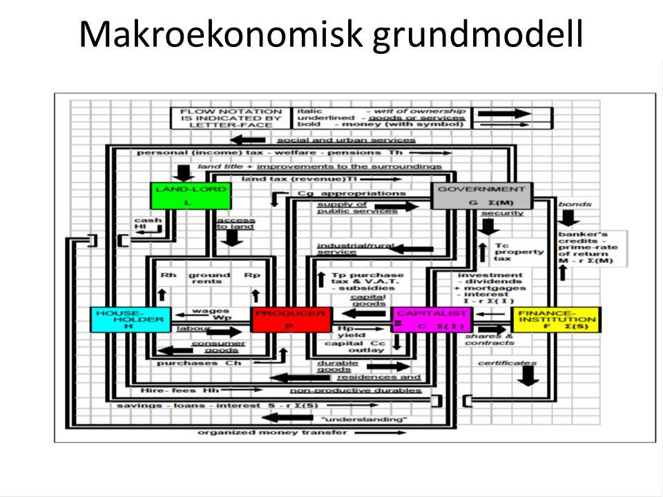 32 Makroekonomisk grundmodell