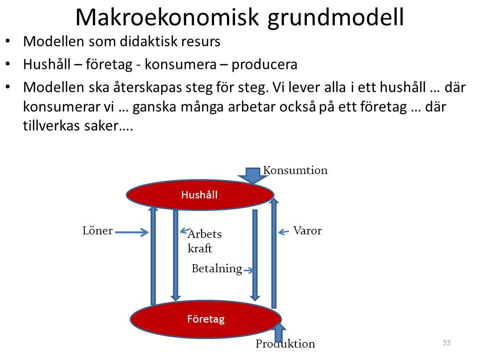 33 Makroekonomisk grundmodell • Modellen som didaktisk resurs • Hushåll – företag - konsumera – producera • Modellen ska återskapas steg för steg. Vi