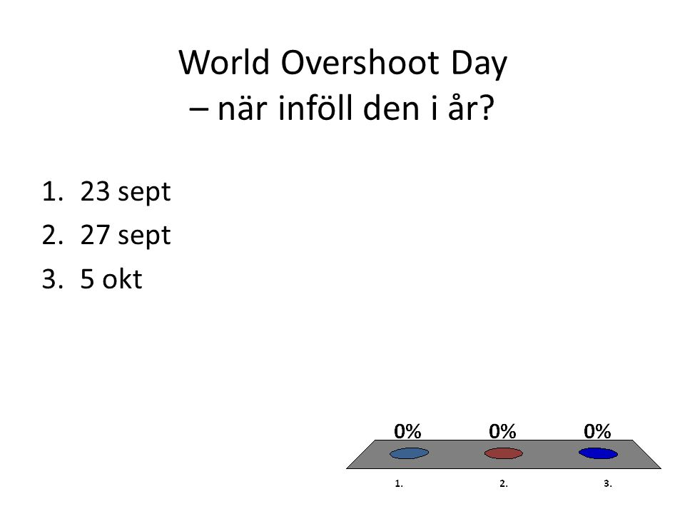 World Overshoot Day – när inföll den i år? 1.23 sept 2.27 sept 3.5 okt
