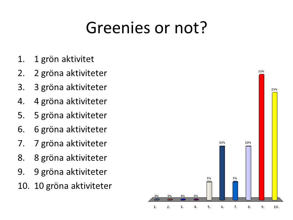 Greenies or not? 1.1 grön aktivitet 2.2 gröna aktiviteter 3.3 gröna aktiviteter 4.4 gröna aktiviteter 5.5 gröna aktiviteter 6.6 gröna aktiviteter 7.7
