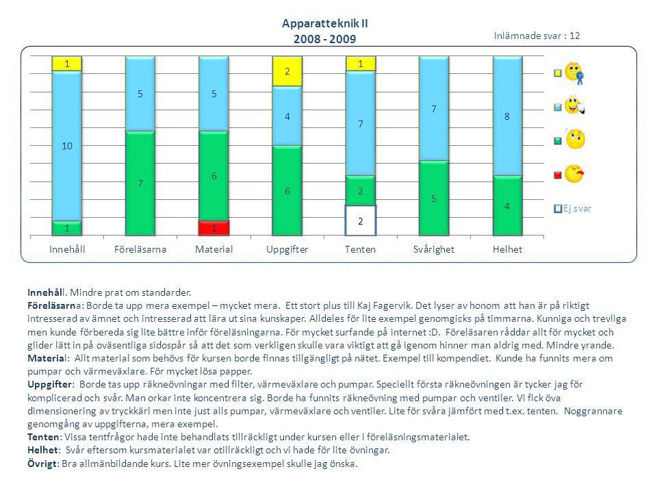 Apparatteknik II 2008 - 2009 Innehåll. Mindre prat om standarder. Föreläsarna: Borde ta upp mera exempel – mycket mera. Ett stort plus till Kaj Fagerv
