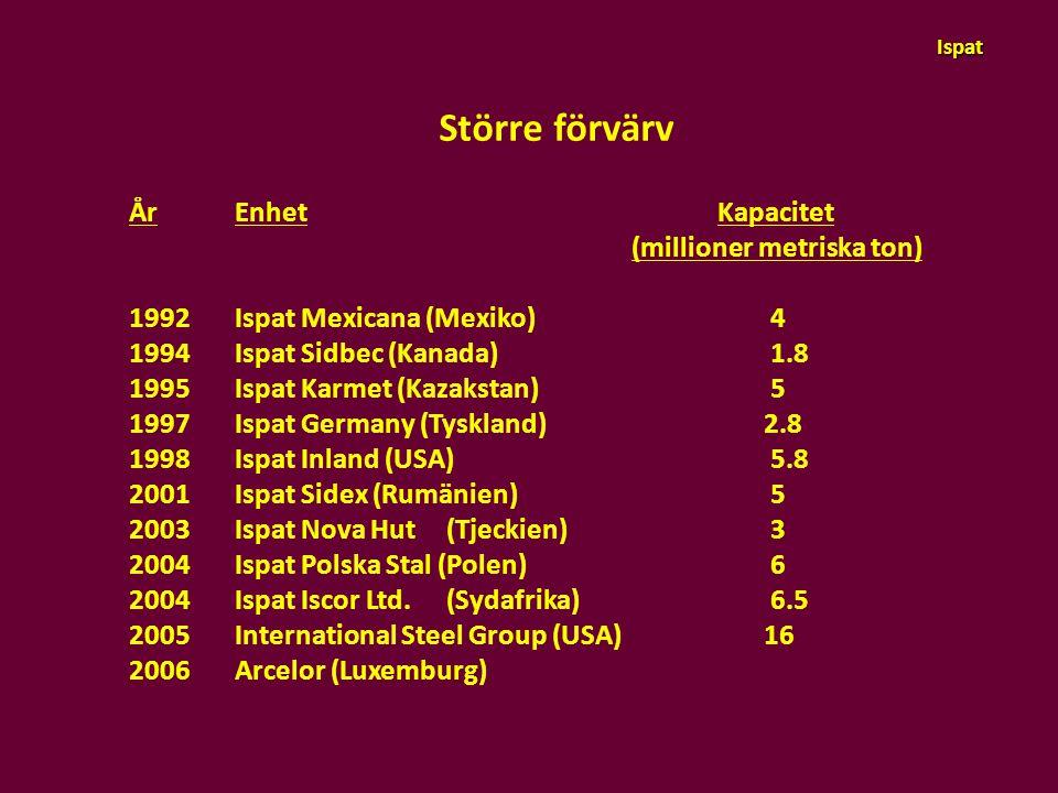 Större förvärv ÅrEnhet Kapacitet (millioner metriska ton) 1992Ispat Mexicana (Mexiko) 4 1994Ispat Sidbec (Kanada) 1.8 1995Ispat Karmet (Kazakstan) 5 1