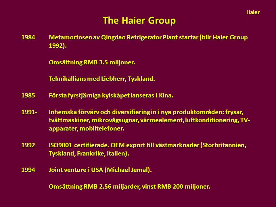 The Haier Group 1984Metamorfosen av Qingdao Refrigerator Plant startar (blir Haier Group 1992). Omsättning RMB 3.5 miljoner. Omsättning RMB 3.5 miljon