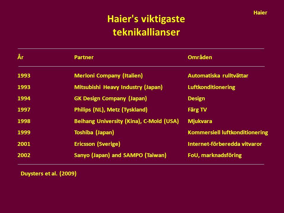 Haier's viktigaste teknikallianser Duysters et al. (2009) År PartnerOmråden 1993 Merloni Company (Italien)Automatiska rulltvättar 1993Mitsubishi Heavy