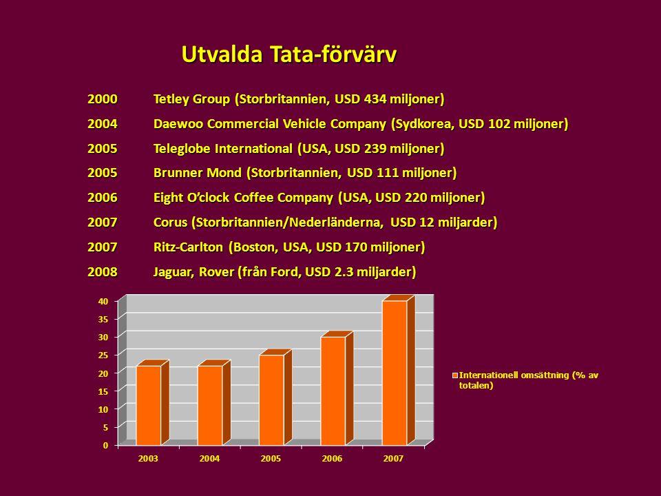 Utvalda Tata-förvärv 2000Tetley Group (Storbritannien, USD 434 miljoner) 2004Daewoo Commercial Vehicle Company (Sydkorea, USD 102 miljoner) 2005Telegl