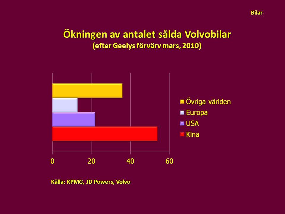 Ökningen av antalet sålda Volvobilar (efter Geelys förvärv mars, 2010) Källa: KPMG, JD Powers, Volvo Bilar