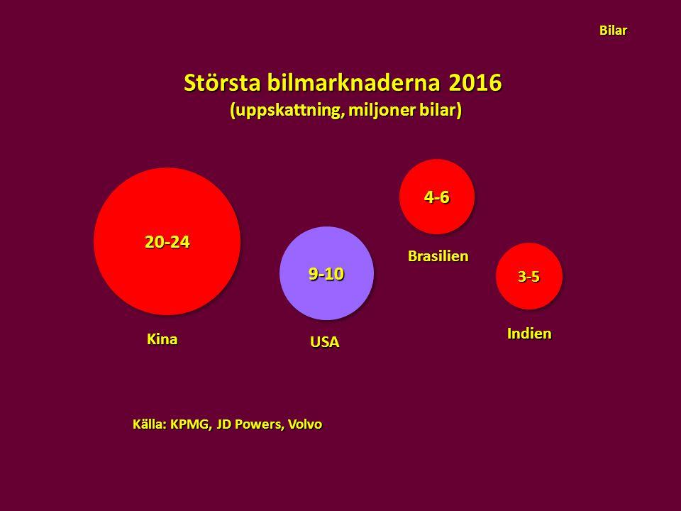20-2420-24 9-109-10 4-64-6 3-53-5 Kina USA Indien Brasilien Största bilmarknaderna 2016 (uppskattning, miljoner bilar) Källa: KPMG, JD Powers, Volvo B