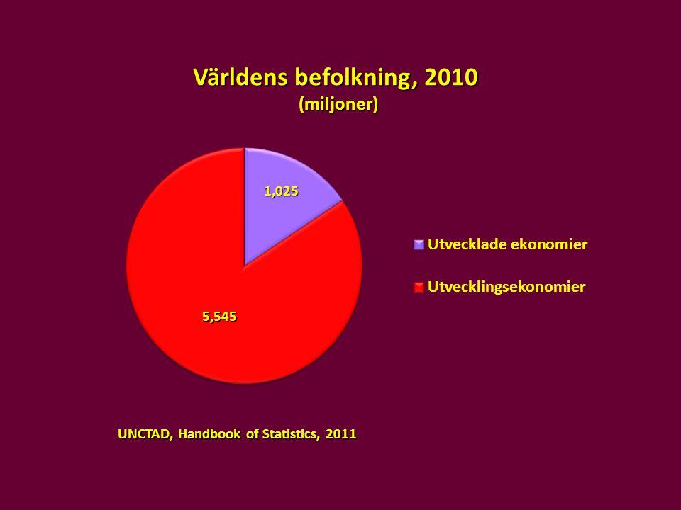 Världens befolkning, 2010 (miljoner) UNCTAD, Handbook of Statistics, 2011 5,545 1,025