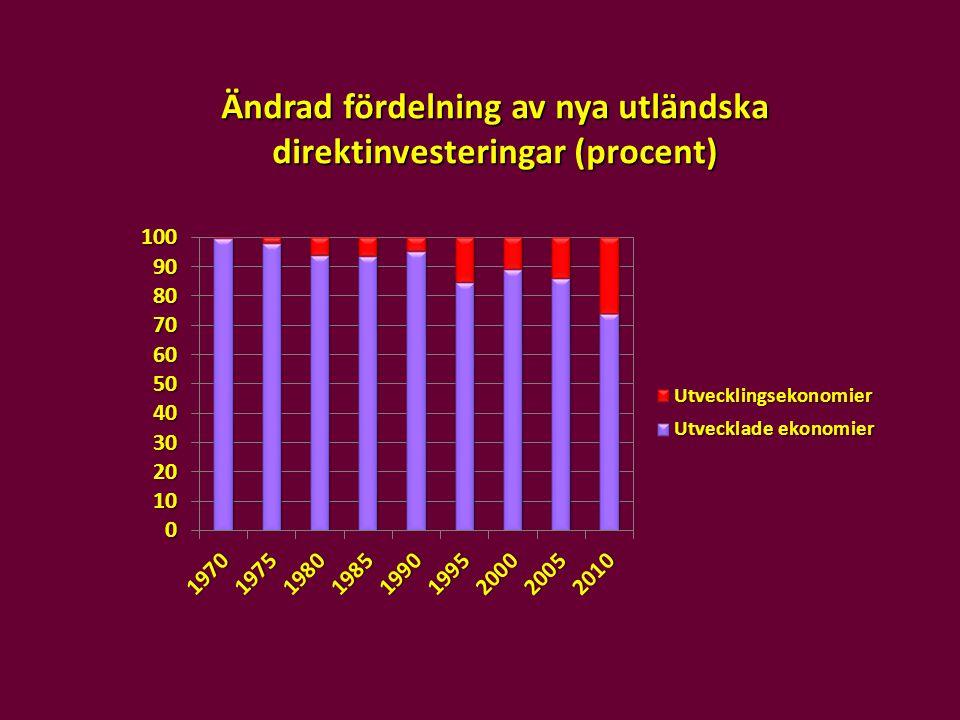 Ändrad fördelning av nya utländska direktinvesteringar (procent)