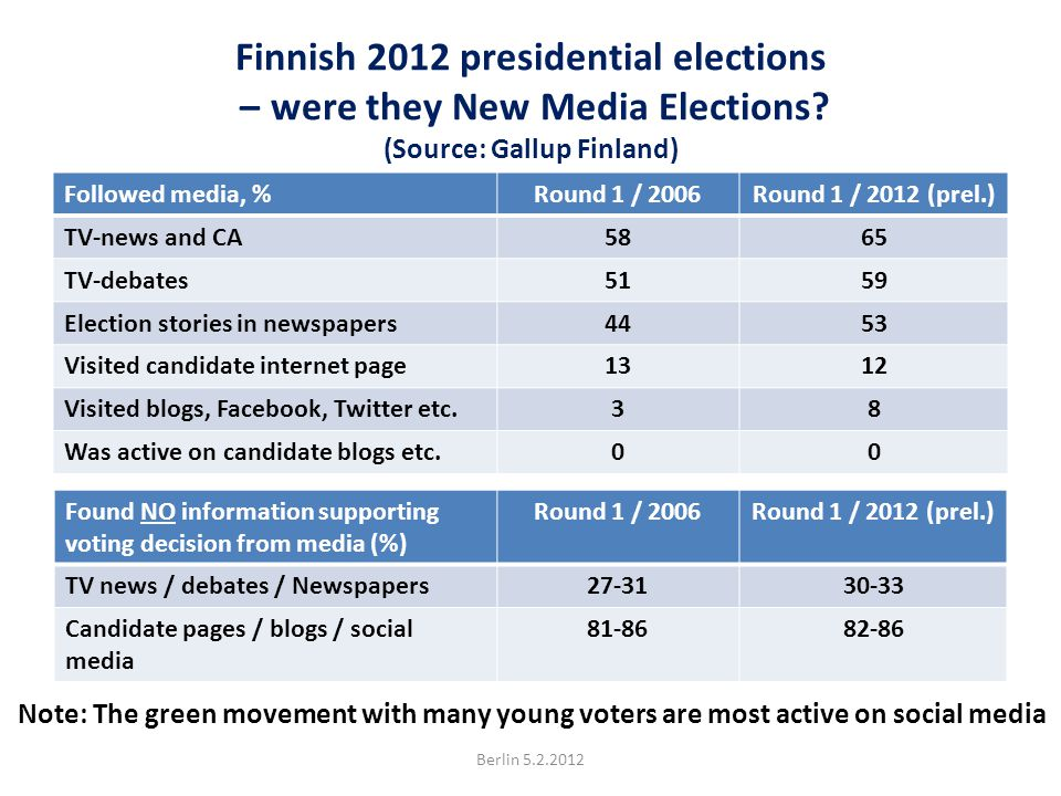 Finnish 2012 presidential elections – were they New Media Elections.