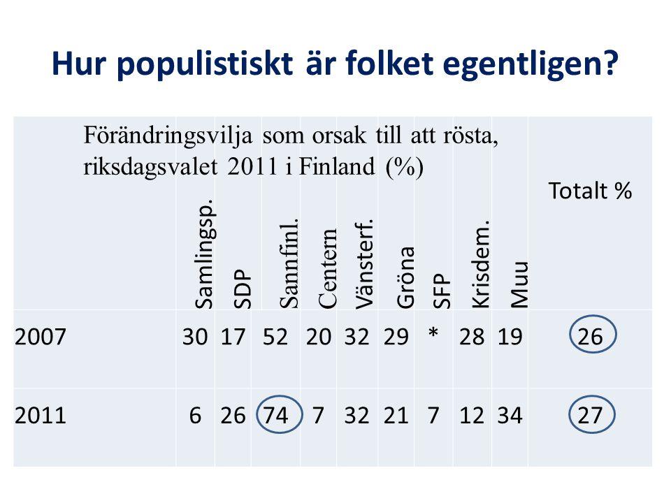 Hur populistiskt är folket egentligen. Samlingsp.
