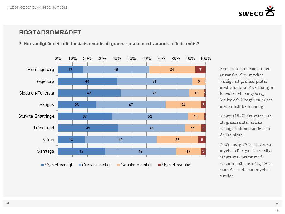 ◄ ► 49 HUDDINGE BEFOLKNINGSENKÄT 2012 EKONOMISK OCH SOCIAL TRYGGHET 38.