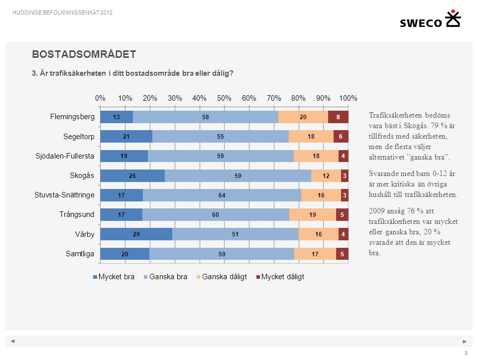 ◄ ► 10 HUDDINGE BEFOLKNINGSENKÄT 2012 BOSTADSOMRÅDET 4.