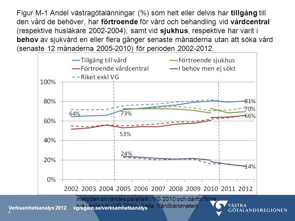 Figur M-1 Andel västragötalänningar (%) som helt eller delvis har tillgång till den vård de behöver, har förtroende för vård och behandling vid vårdce
