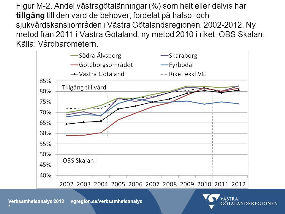 Figur M-2. Andel västragötalänningar (%) som helt eller delvis har tillgång till den vård de behöver, fördelat på hälso- och sjukvårdskansliområden i
