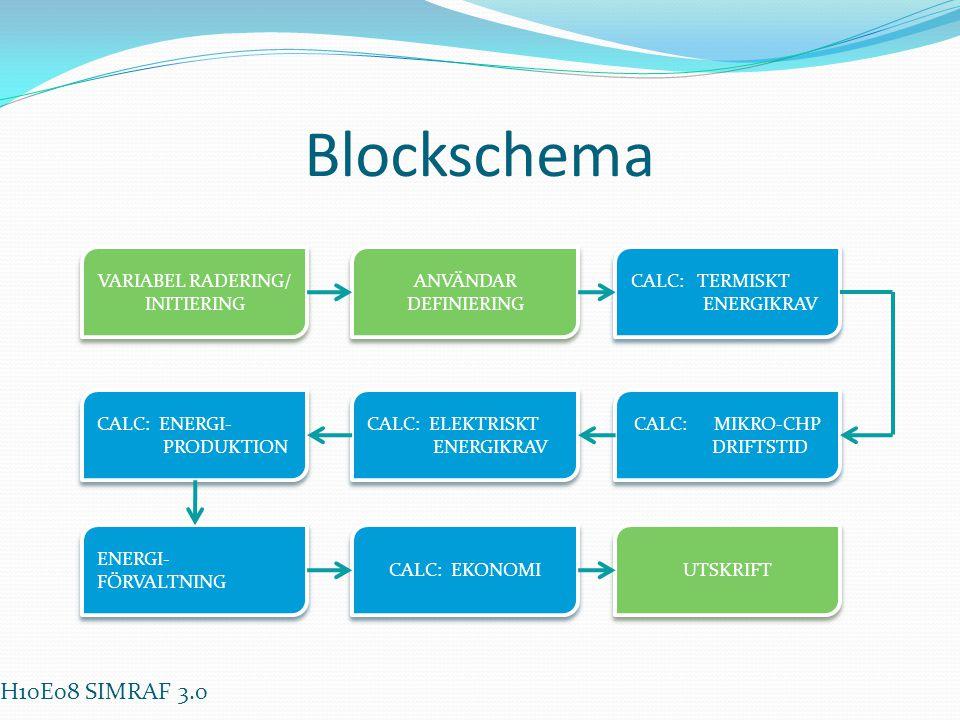 Blockschema VARIABEL RADERING/ INITIERING ANVÄNDAR DEFINIERING CALC: TERMISKT ENERGIKRAV CALC: MIKRO-CHP DRIFTSTID CALC: ELEKTRISKT ENERGIKRAV CALC: E