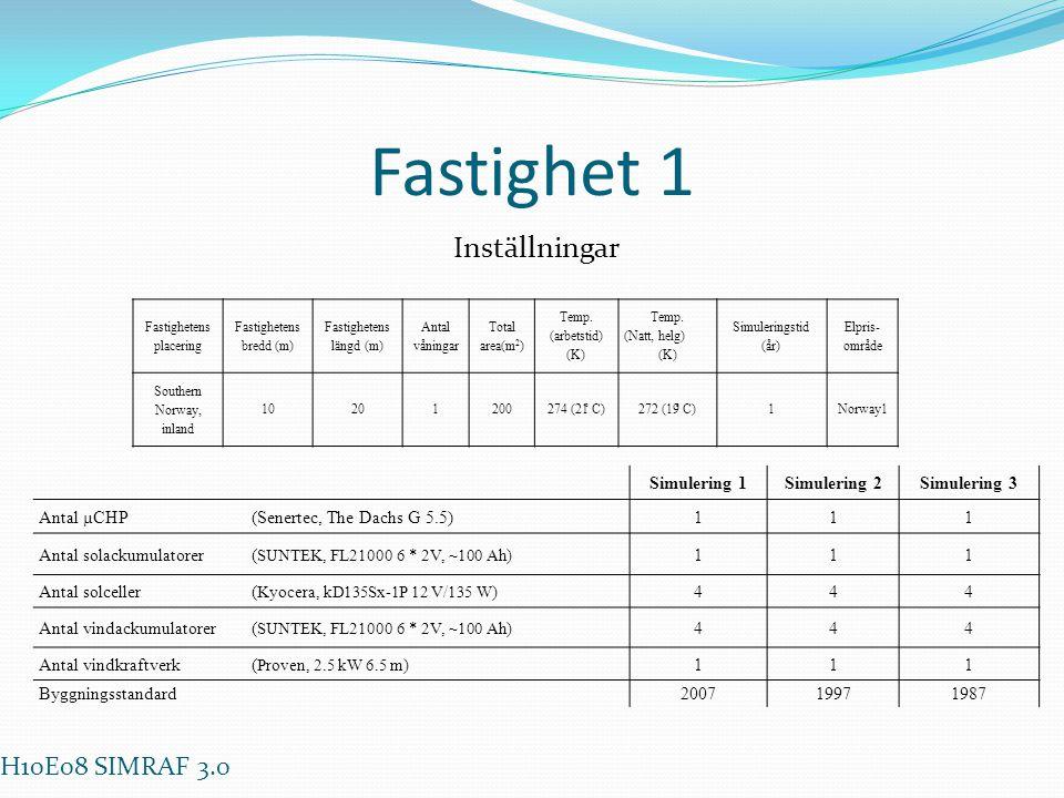 Fastighet 1 Fastighetens placering Fastighetens bredd (m) Fastighetens längd (m) Antal våningar Total area(m 2 ) Temp. (arbetstid) (K) Temp. (Natt, he