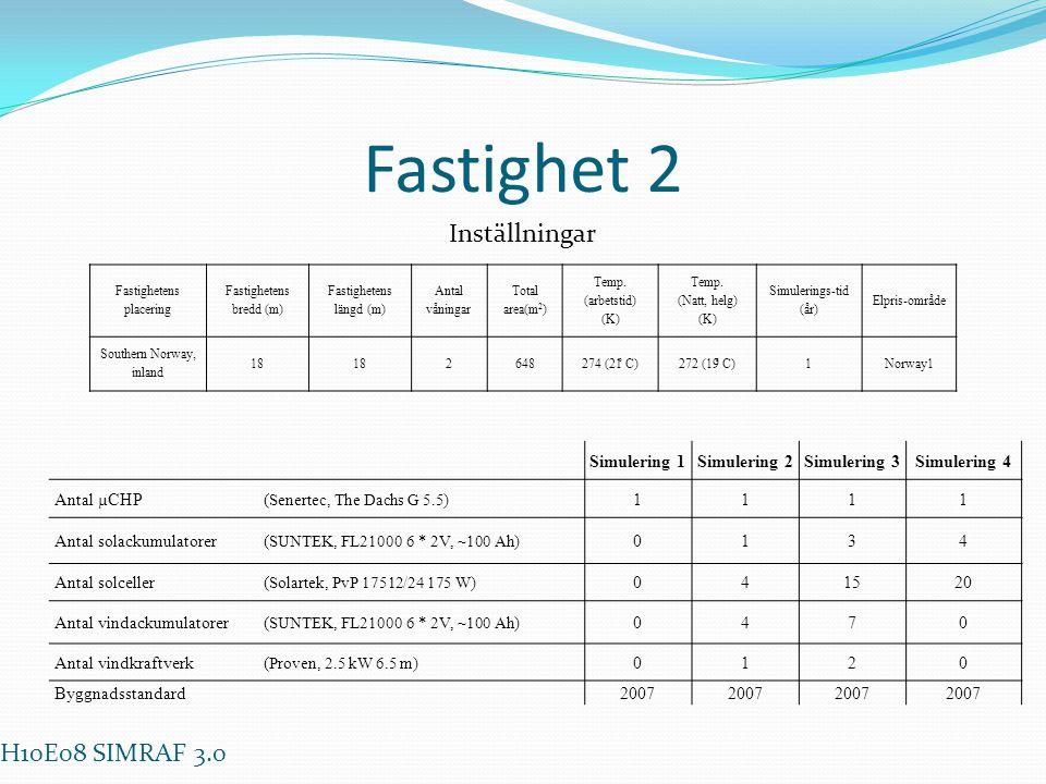Fastighet 2 Inställningar Fastighetens placering Fastighetens bredd (m) Fastighetens längd (m) Antal våningar Total area(m 2 ) Temp. (arbetstid) (K) T