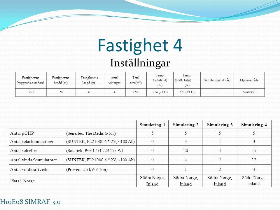 Fastighet 4 Inställningar Fastighetens byggnads-standard Fastighetens bredd (m) Fastighetens längd (m) Antal våningar Total area(m 2 ) Temp. (arbetsti