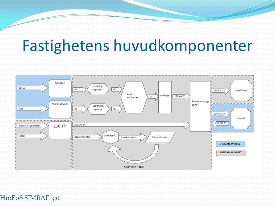 Fastighetens huvudkomponenter H10E08 SIMRAF 3.0