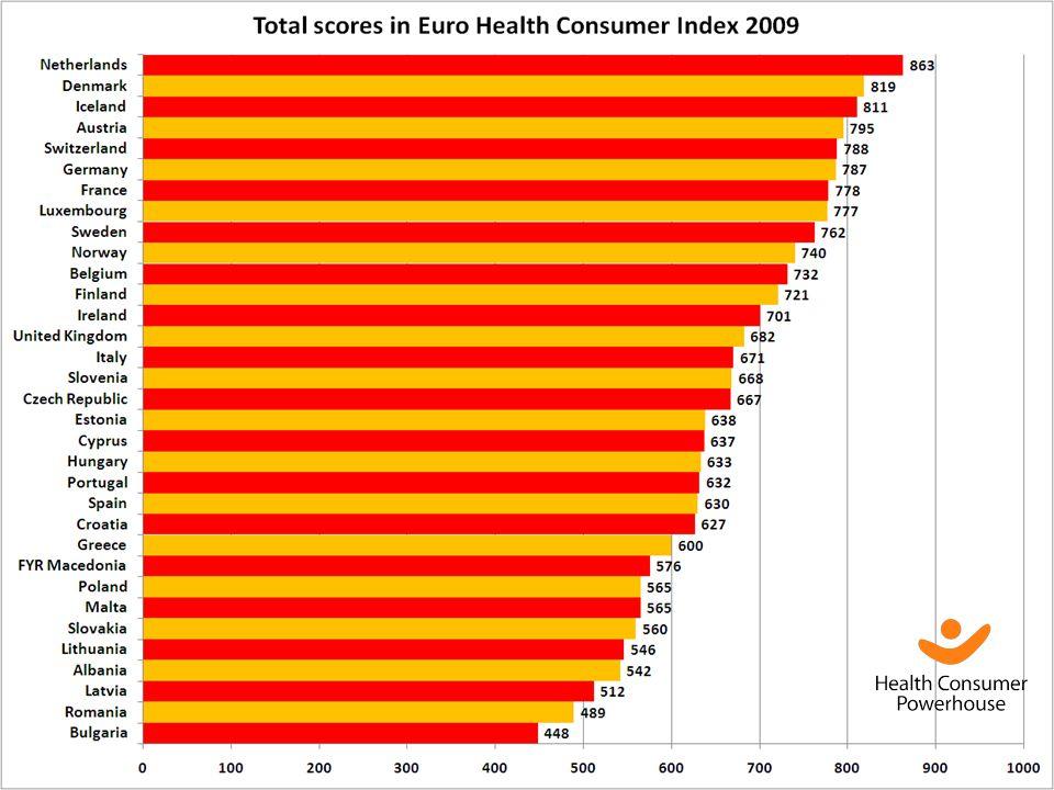 Nästan alla länders sjukvårdssystem blir bättre och bättre!
