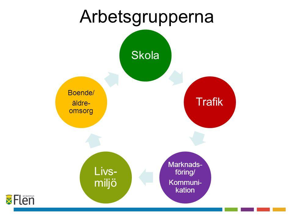 Arbetsgrupperna SkolaTrafik Marknads- föring/ Kommuni- kation Livs- miljö Boende/ äldre- omsorg