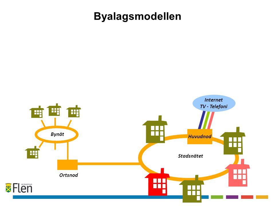 Internet TV - Telefoni Ortsnod Fastighets nät Stadsnätet Byalagsmodellen Huvudnod Bynät
