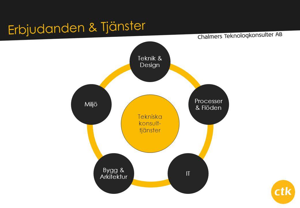 Tekniska konsult- tjänster Teknik & Design Processer & Flöden IT Bygg & Arkitektur Miljö