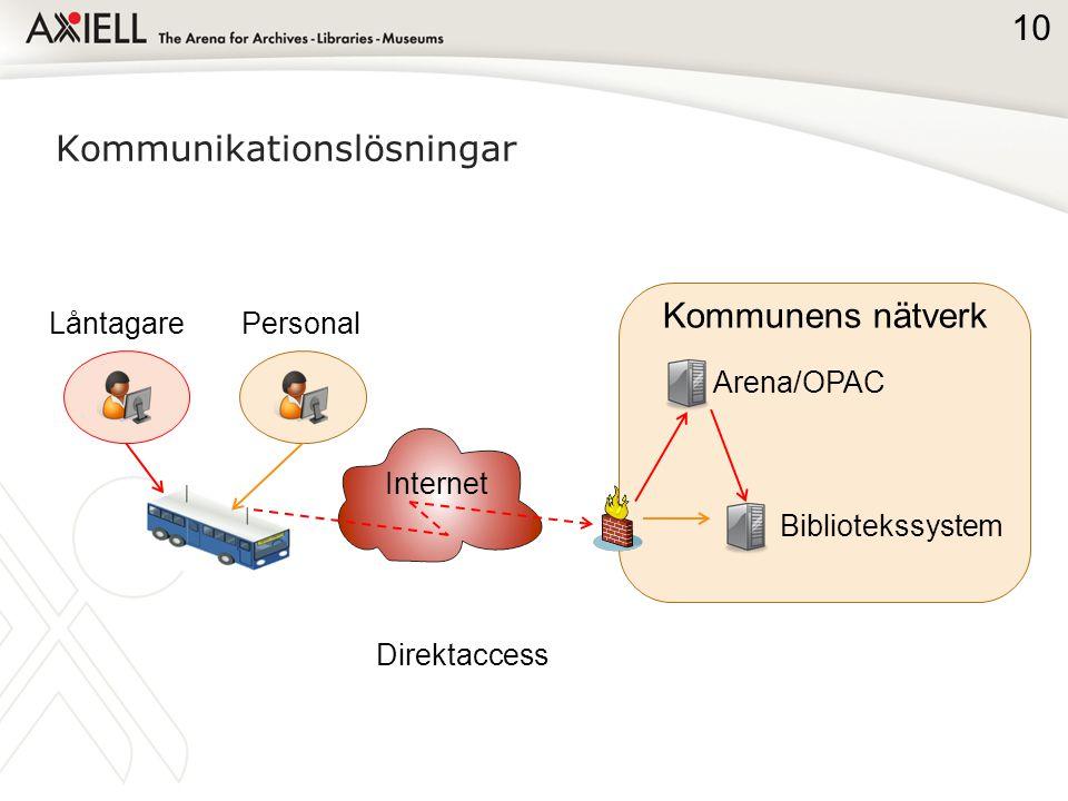 Kommunikationslösningar Personal Bibliotekssystem Arena/OPAC Internet Kommunens nätverk Låntagare Direktaccess 10