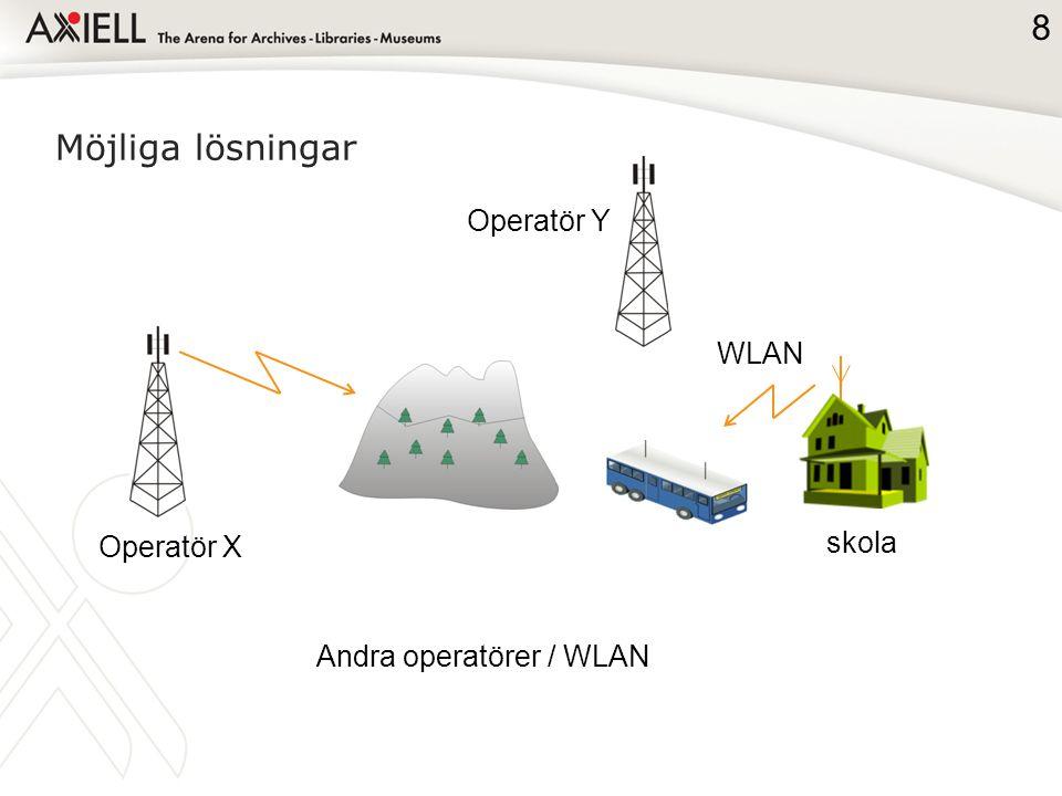 Möjliga lösningar WLAN skola Andra operatörer / WLAN 8 Operatör X Operatör Y