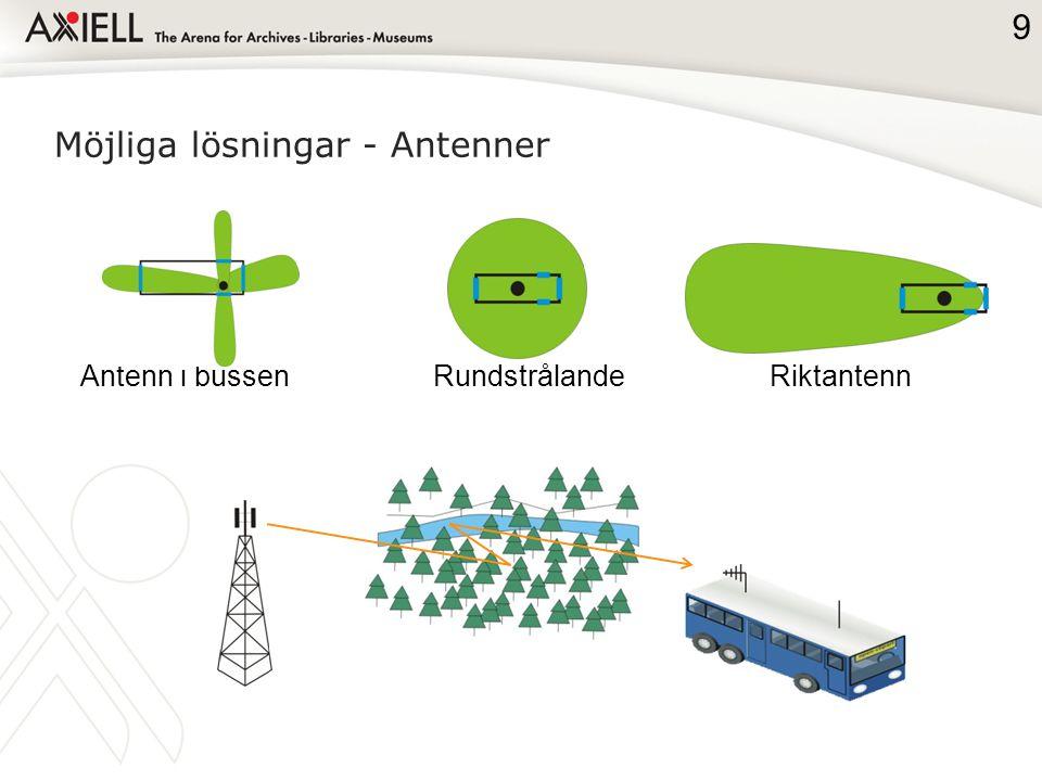 Möjliga lösningar - Antenner 9 RundstrålandeRiktantennAntenn i bussen