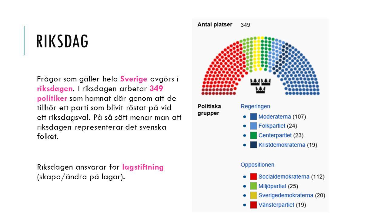 RIKSDAG Frågor som gäller hela Sverige avgörs i riksdagen. I riksdagen arbetar 349 politiker som hamnat där genom att de tillhör ett parti som blivit