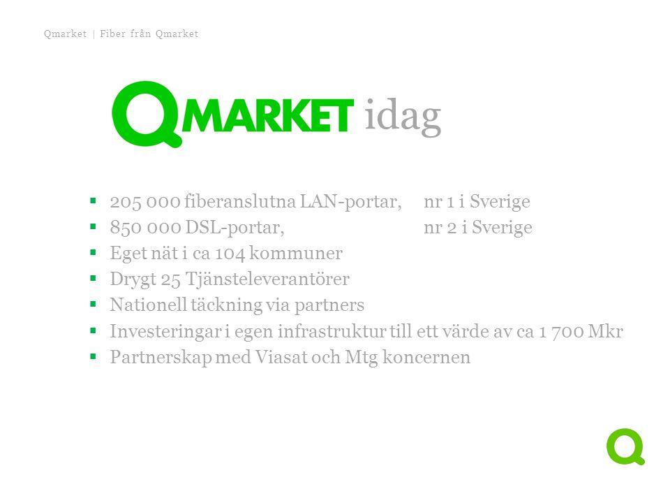 Qmarket | Fiber från Qmarket Qmarket idag  205 000 fiberanslutna LAN-portar, nr 1 i Sverige  850 000 DSL-portar, nr 2 i Sverige  Eget nät i ca 104