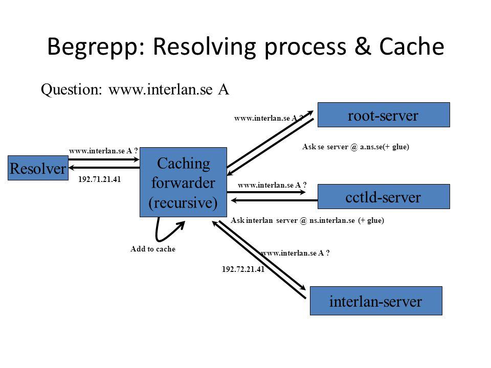 Begrepp: Resolving process & Cache Resolver Question: www.interlan.se A www.interlan.se A ? Caching forwarder (recursive) root-server www.interlan.se