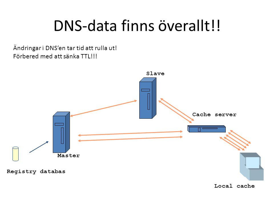 DNS-data finns överallt!! Registry databas Master Slave Cache server Ändringar i DNS'en tar tid att rulla ut! Förbered med att sänka TTL!!! Local cach