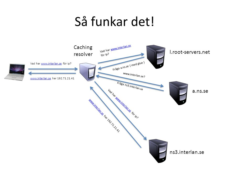 Så funkar det! Caching resolver l.root-servers.net a.ns.se ns3.interlan.se Vad har www.interlan.se för ip?www.interlan.se Vad har www.interlan.se för