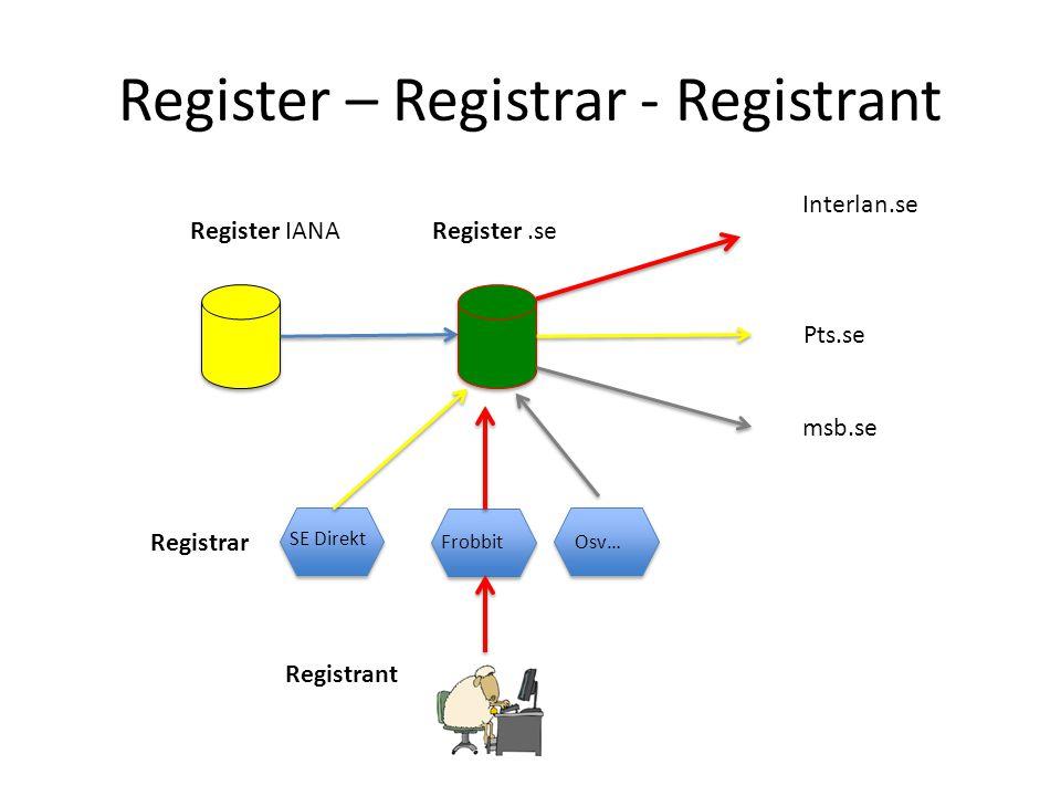 Register – Registrar - Registrant Register IANARegister.se Interlan.se Pts.se msb.se SE Direkt Frobbit Osv… Registrar Registrant