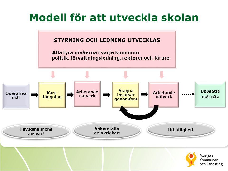 Modell för att utveckla skolan Kart- läggning Arbetande nätverk Åtagna insatser genomförs STYRNING OCH LEDNING UTVECKLAS Alla fyra nivåerna i varje ko